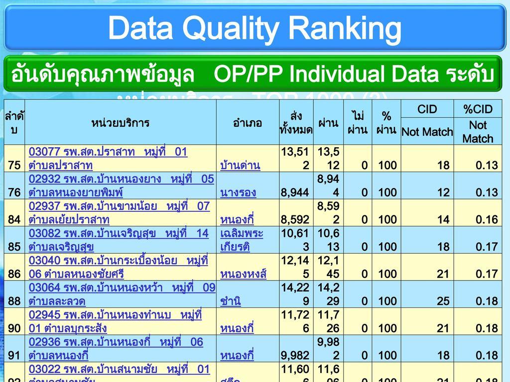 อันดับคุณภาพข้อมูล OP/PP Individual Data ระดับหน่วยบริการ TOP 1000 (3)