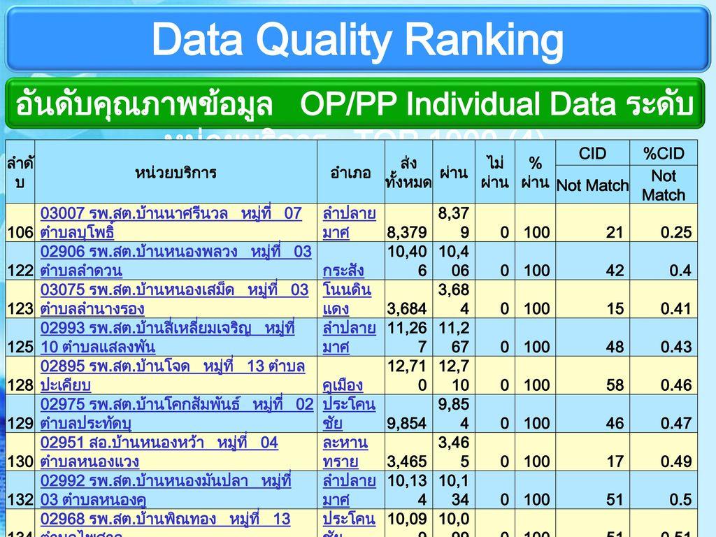 อันดับคุณภาพข้อมูล OP/PP Individual Data ระดับหน่วยบริการ TOP 1000 (4)