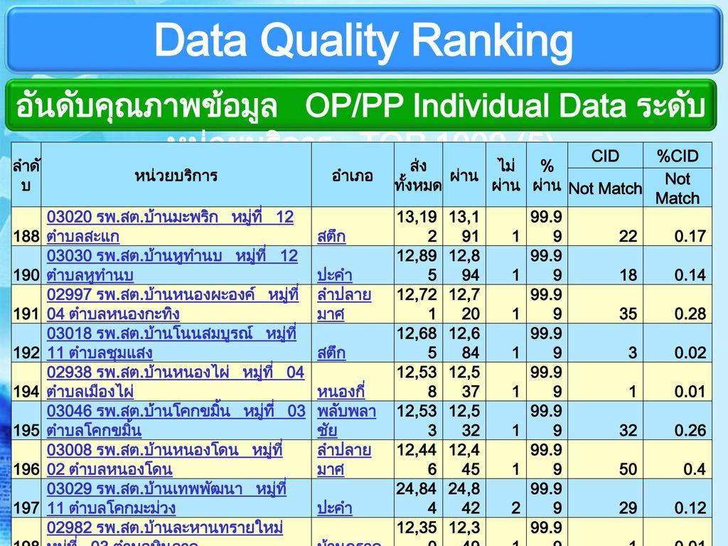 อันดับคุณภาพข้อมูล OP/PP Individual Data ระดับหน่วยบริการ TOP 1000 (5)