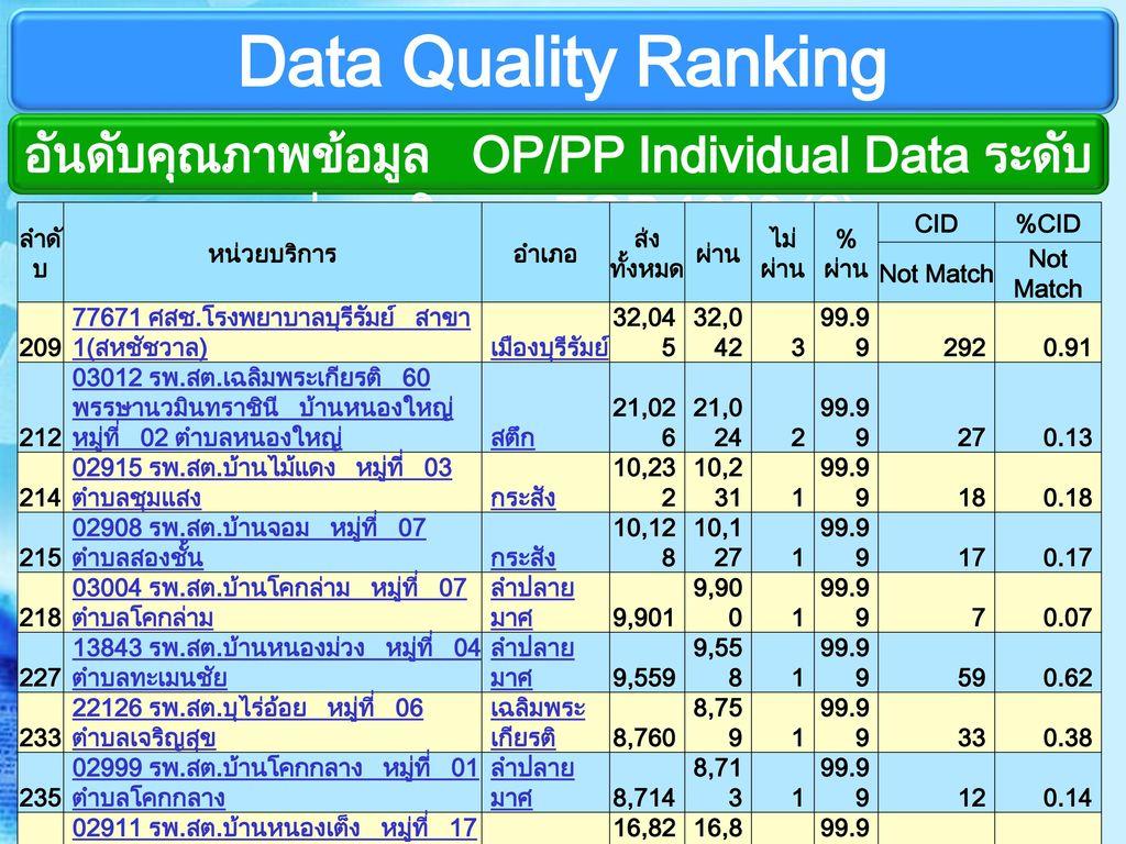 อันดับคุณภาพข้อมูล OP/PP Individual Data ระดับหน่วยบริการ TOP 1000 (6)