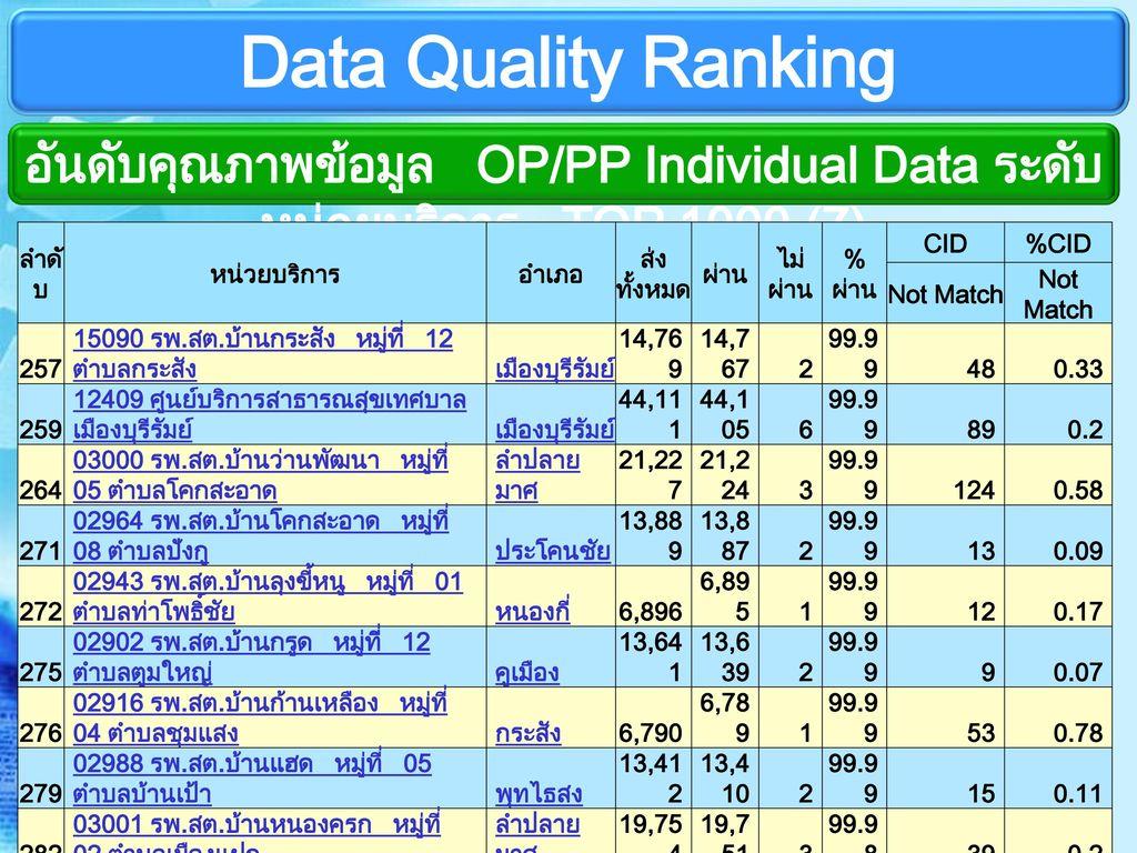อันดับคุณภาพข้อมูล OP/PP Individual Data ระดับหน่วยบริการ TOP 1000 (7)