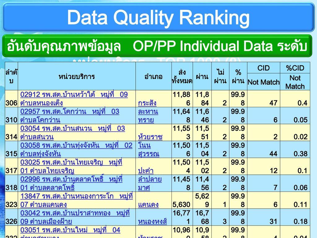 อันดับคุณภาพข้อมูล OP/PP Individual Data ระดับหน่วยบริการ TOP 1000 (8)