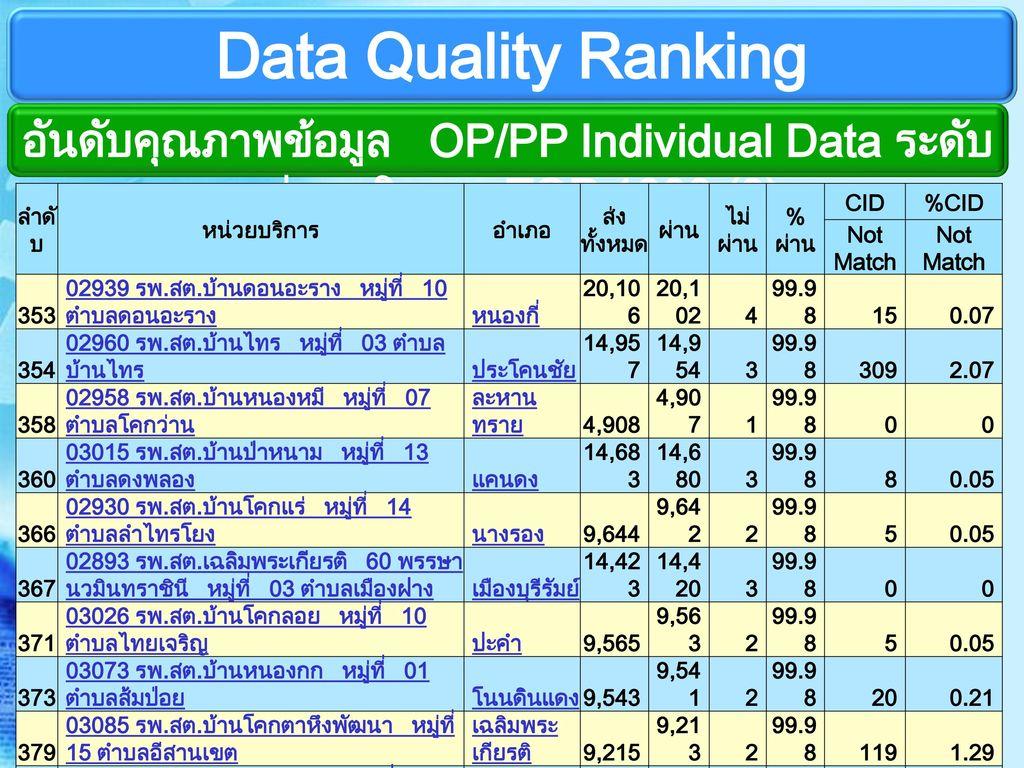 อันดับคุณภาพข้อมูล OP/PP Individual Data ระดับหน่วยบริการ TOP 1000 (9)