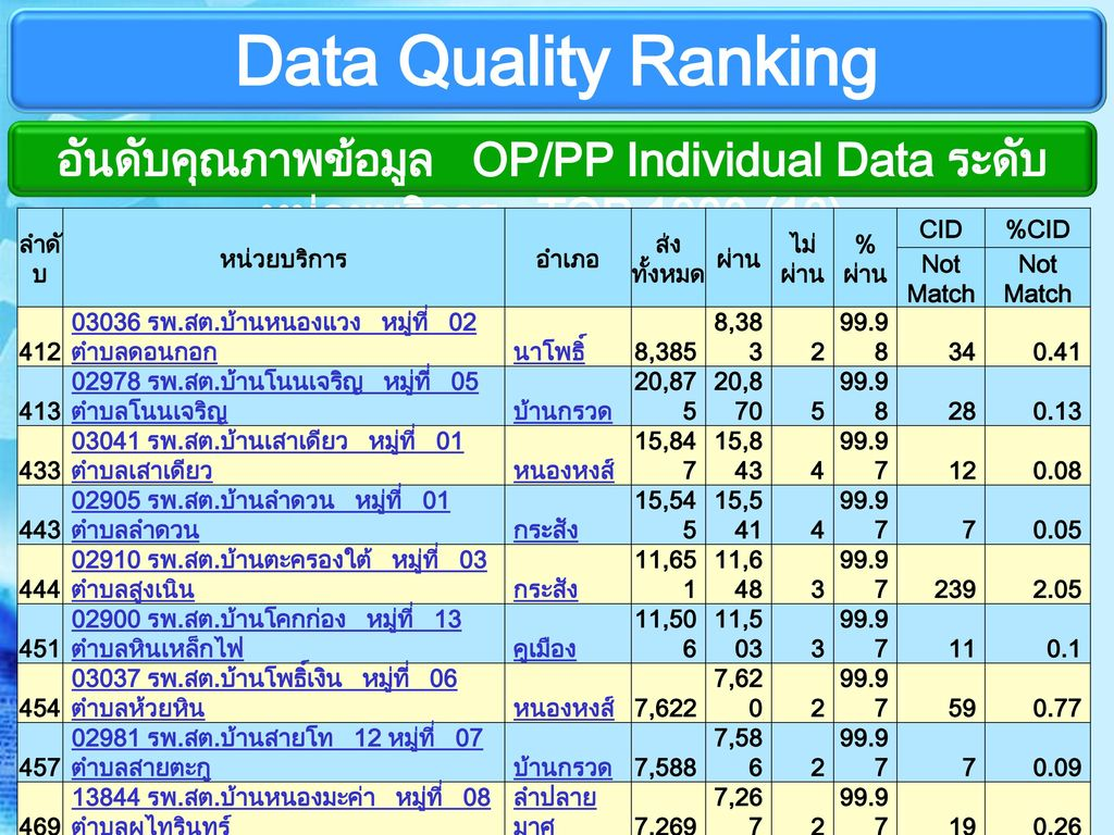 Data Quality Ranking อันดับคุณภาพข้อมูล OP/PP Individual Data ระดับหน่วยบริการ TOP 1000 (10) ลำดับ.