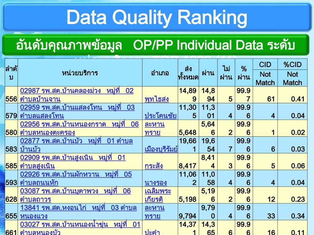 Data Quality Ranking อันดับคุณภาพข้อมูล OP/PP Individual Data ระดับหน่วยบริการ TOP 1000 (11) ลำดับ.