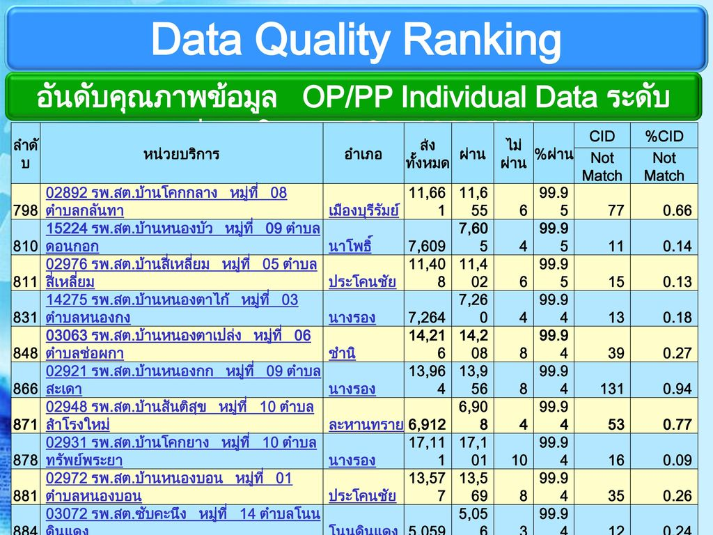 Data Quality Ranking อันดับคุณภาพข้อมูล OP/PP Individual Data ระดับหน่วยบริการ TOP 1000 (12) ลำดับ.