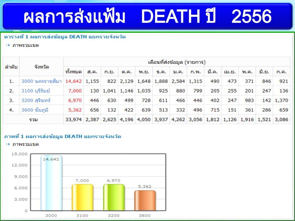 ผลการส่งแฟ้ม DEATH ปี 2556