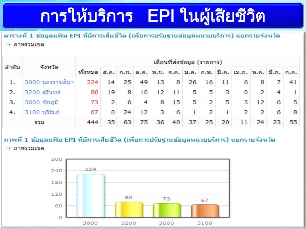 การให้บริการ EPI ในผู้เสียชีวิต