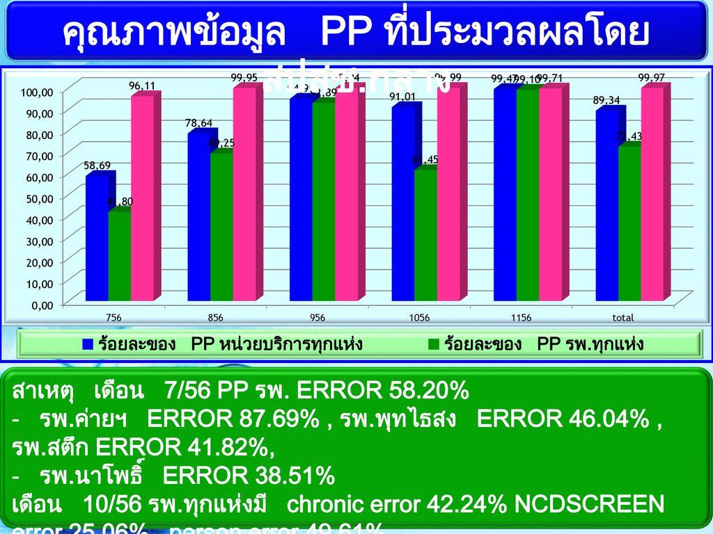 คุณภาพข้อมูล PP ที่ประมวลผลโดย สปสช.กลาง