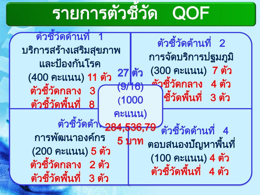 รายการตัวชี้วัด QOF 27 ตัว (9/16) 284,536,795 บาท ตัวชี้วัดด้านที่ 1