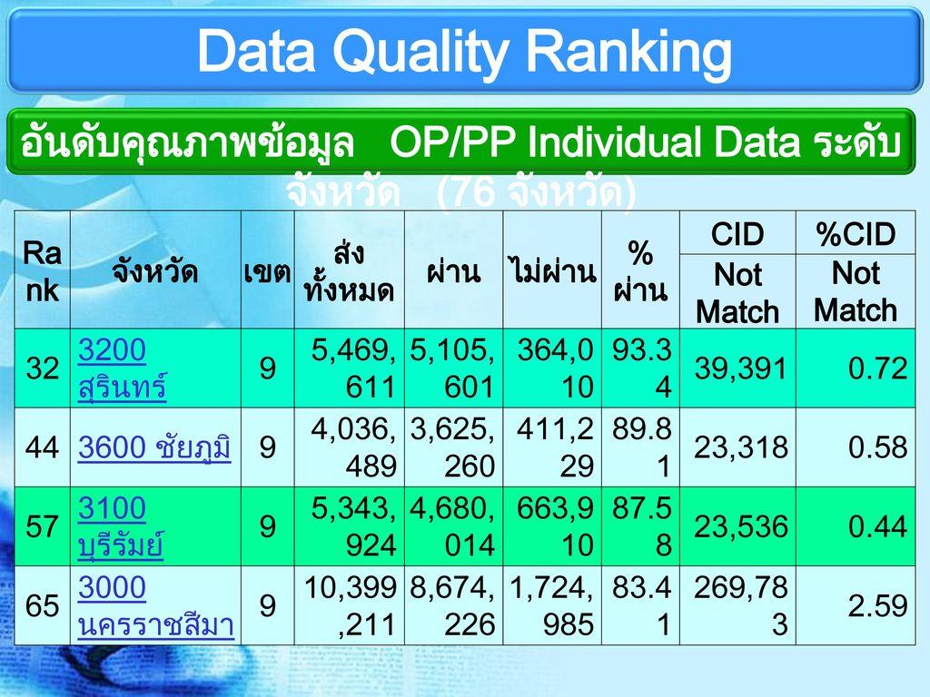 อันดับคุณภาพข้อมูล OP/PP Individual Data ระดับจังหวัด (76 จังหวัด)