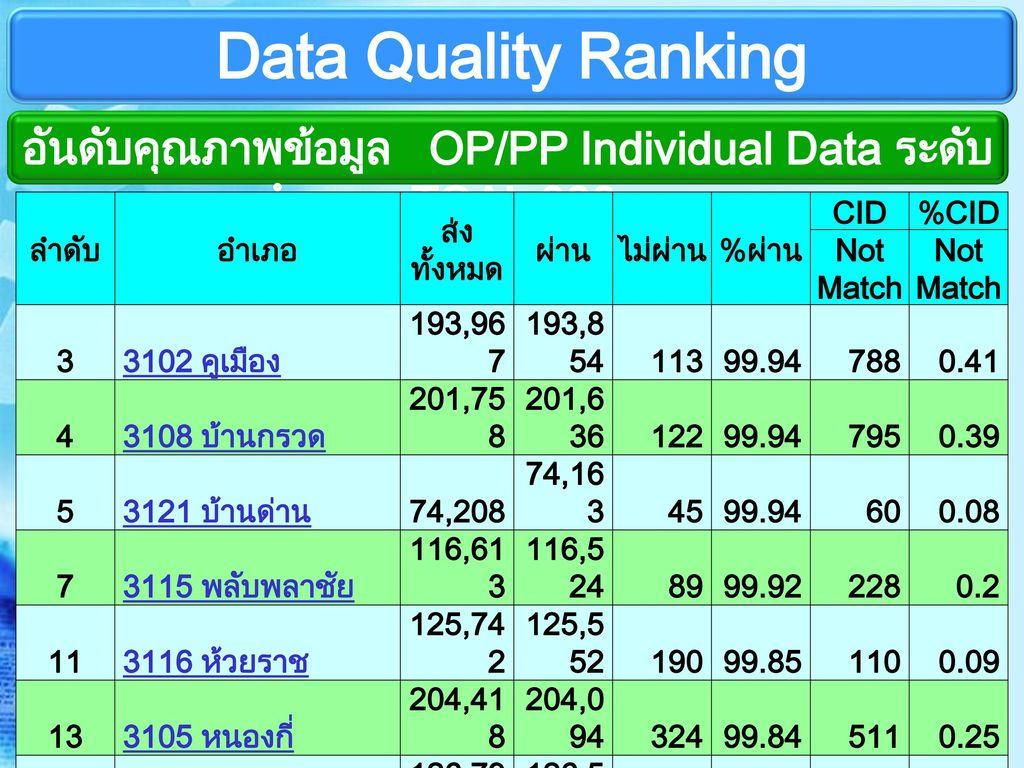 อันดับคุณภาพข้อมูล OP/PP Individual Data ระดับอำเภอ TOAL 880 ampur