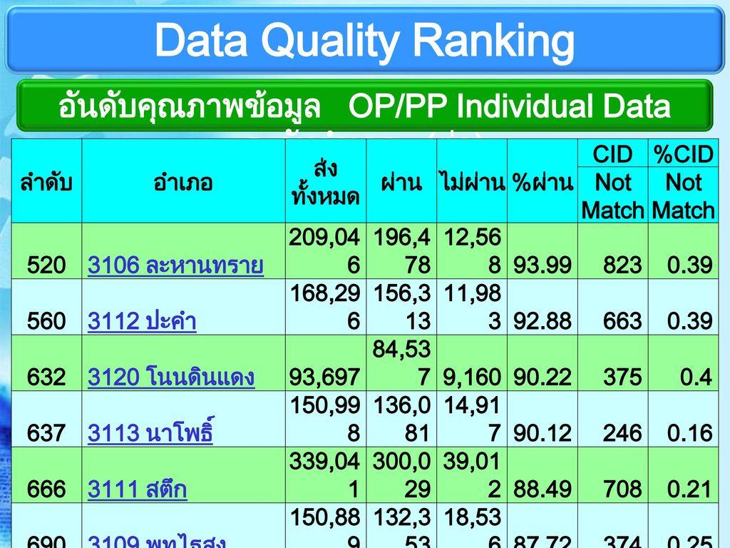 อันดับคุณภาพข้อมูล OP/PP Individual Data ระดับอำเภอ (ต่อ)