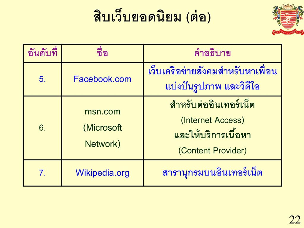 สิบเว็บยอดนิยม (ต่อ) Facebook.com msn.com (Microsoft Network)