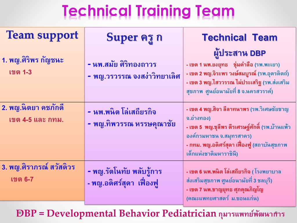 Technical Training Team