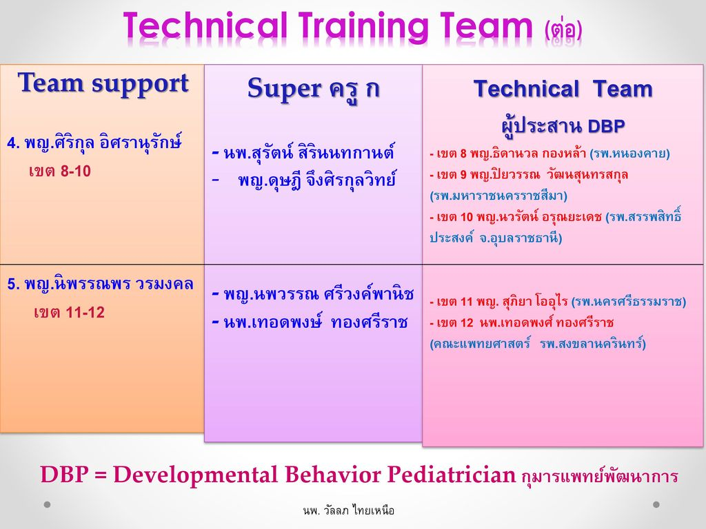 Technical Training Team (ต่อ)