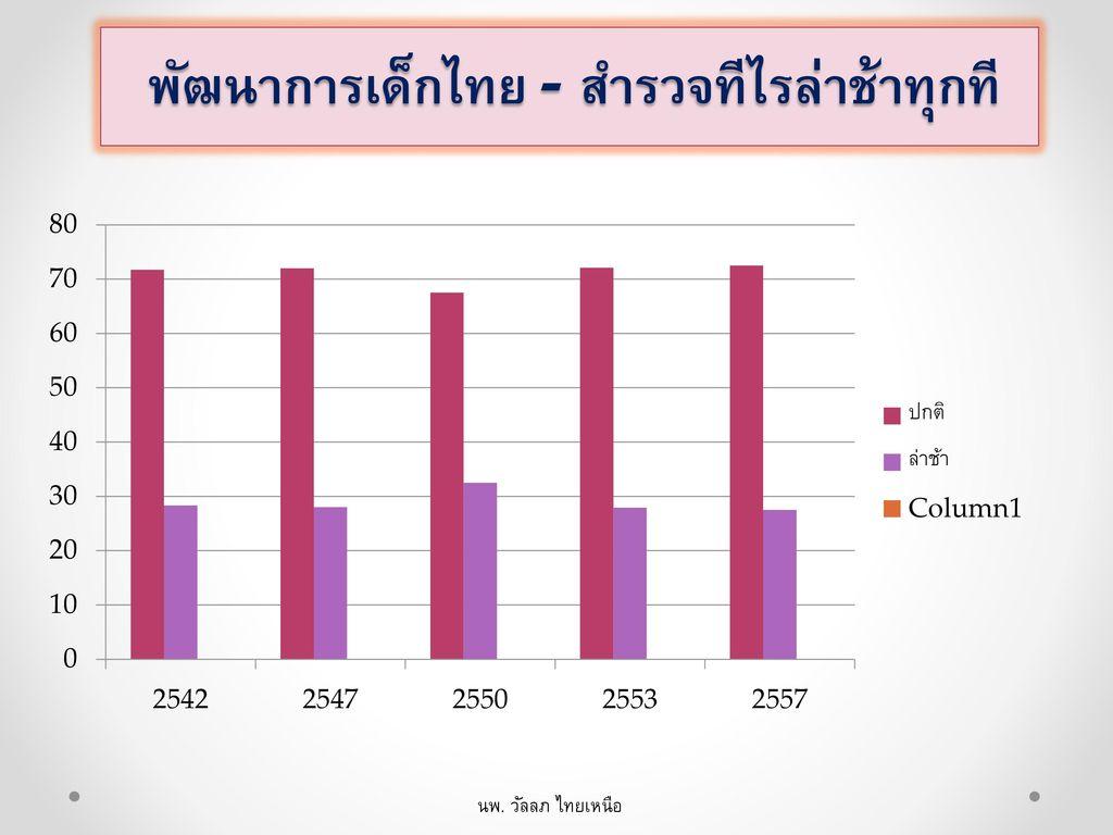 พัฒนาการเด็กไทย - สำรวจทีไรล่าช้าทุกที