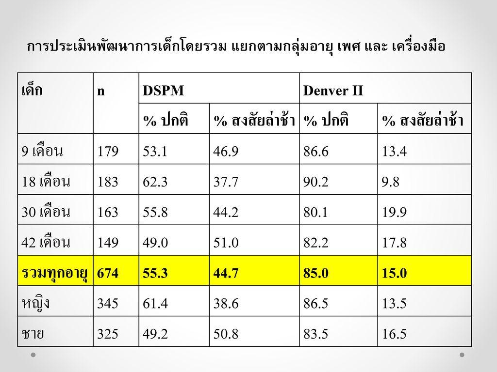 เด็ก n DSPM Denver II % ปกติ % สงสัยล่าช้า 9 เดือน 179 53.1 46.9 86.6