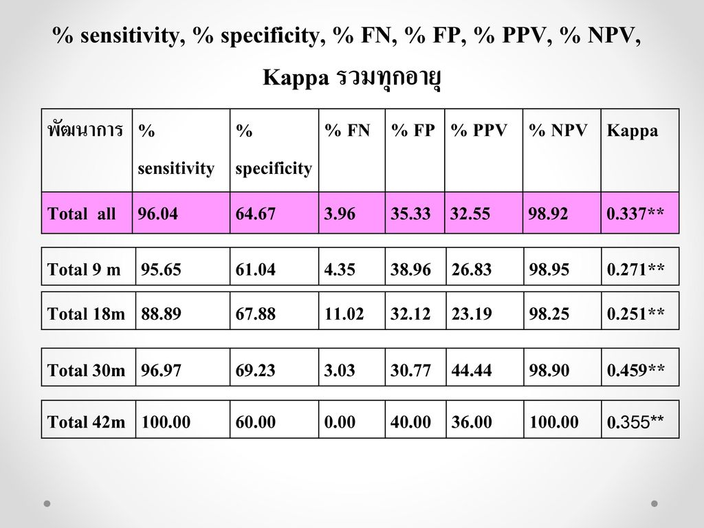% sensitivity, % specificity, % FN, % FP, % PPV, % NPV,