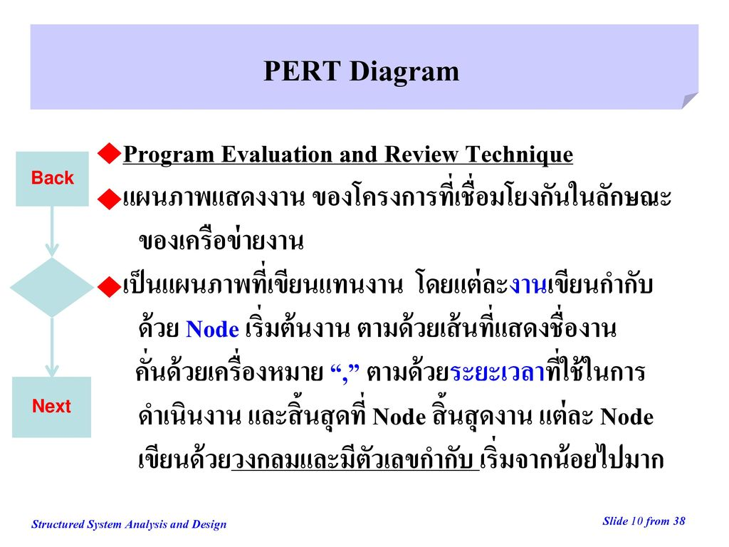 PERT Diagram Program Evaluation and Review Technique