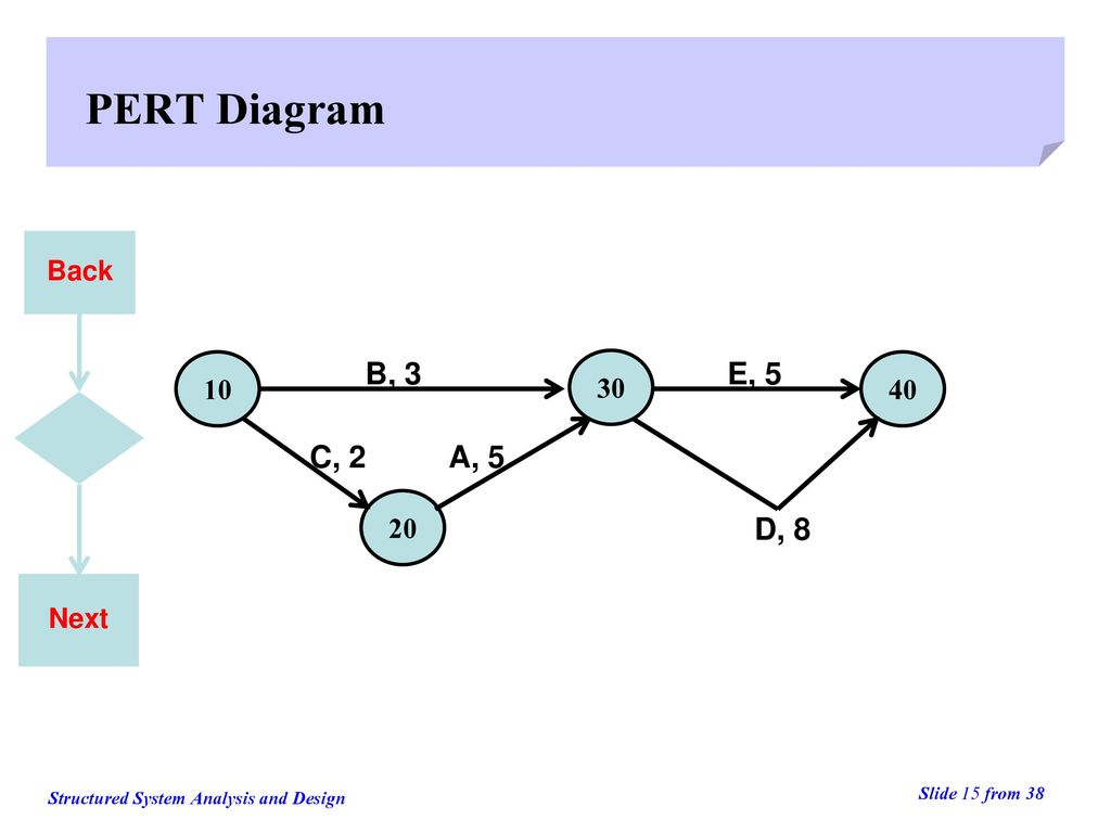 PERT Diagram Back 10 B, 3 30 E, 5 40 C, 2 A, 5 20 D, 8 Next