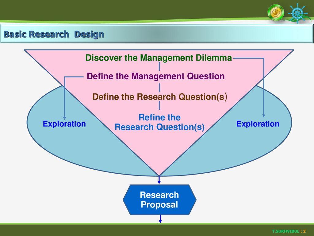 Refine the Research Question(s) Research Proposal