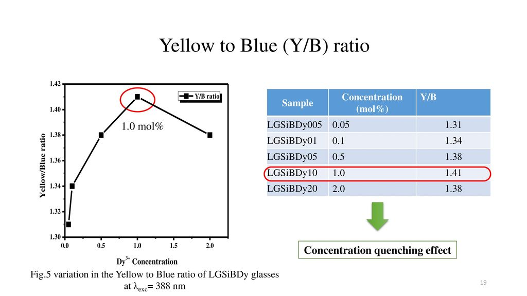 Yellow to Blue (Y/B) ratio