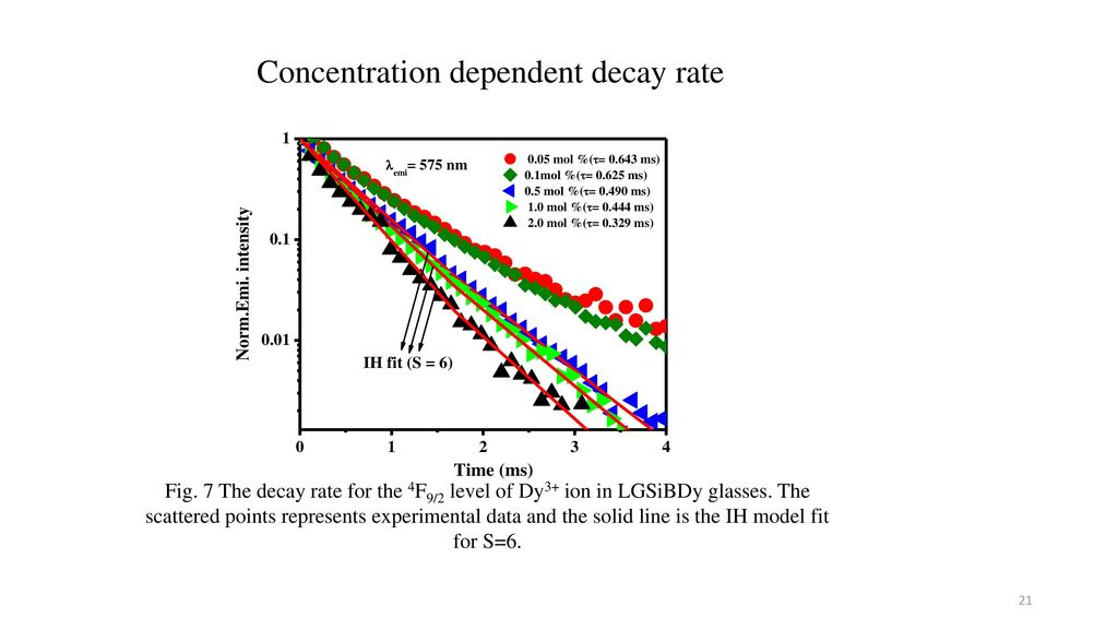 Concentration dependent decay rate