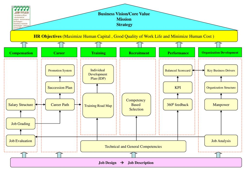 Business Vision/Core Value Mission Strategy