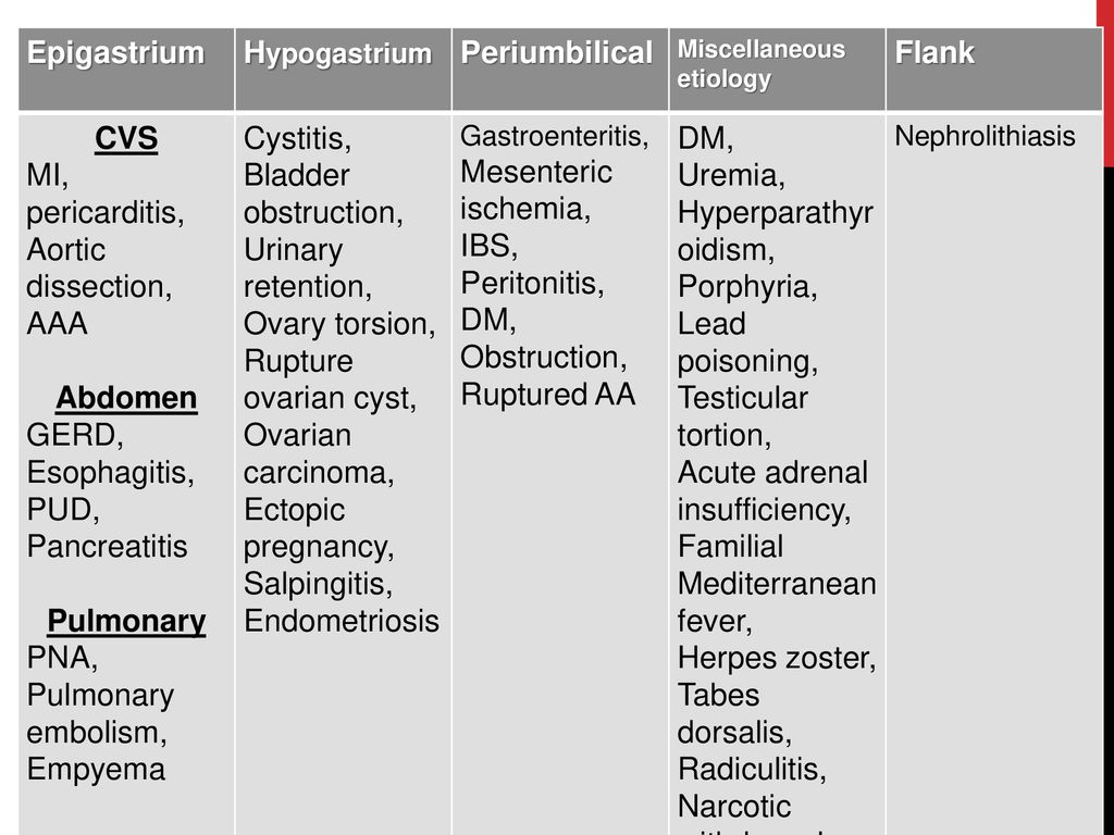 PNA, Pulmonary embolism, Empyema Cystitis, Bladder obstruction,