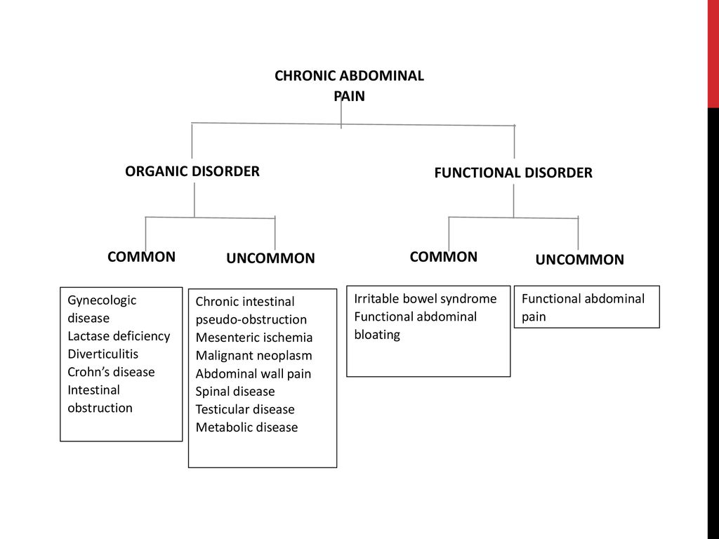 CHRONIC ABDOMINAL PAIN