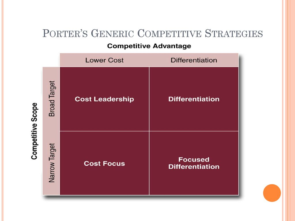 Porter's Generic Competitive Strategies