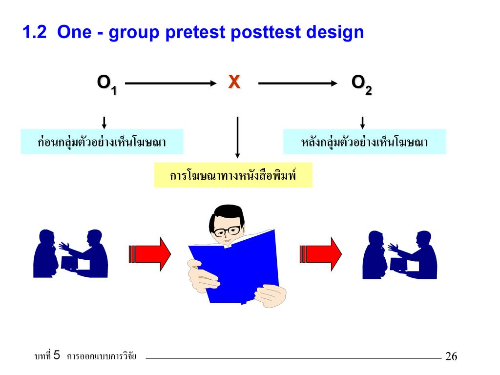 1.2 One - group pretest posttest design