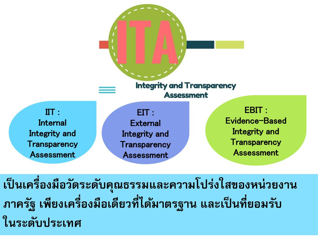 IIT : Internal Integrity and Transparency Assessment. EIT : External Integrity and Transparency Assessment.
