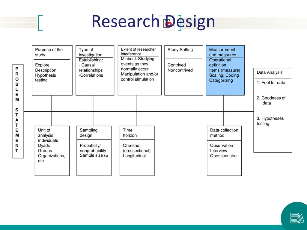 Research Design Purpose of the study Explore Description