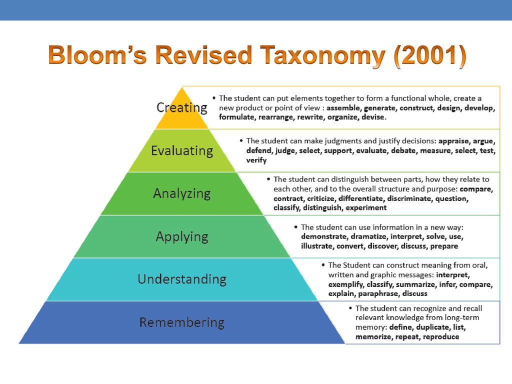 Bloom's Revised Taxonomy (2001)