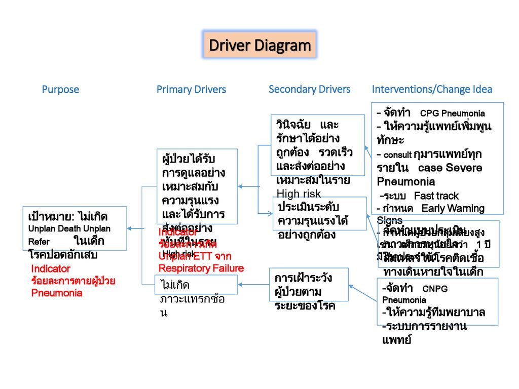 Driver Diagram Purpose Primary Drivers Secondary Drivers