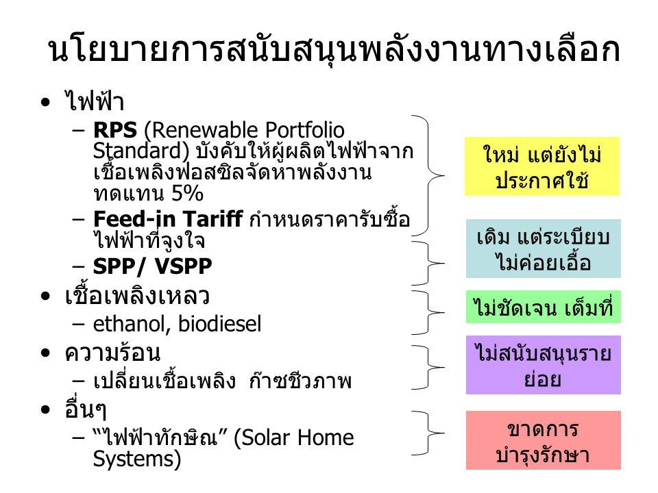 นโยบายการสนับสนุนพลังงานทางเลือก