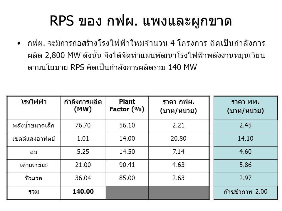 RPS ของ กฟผ. แพงและผูกขาด