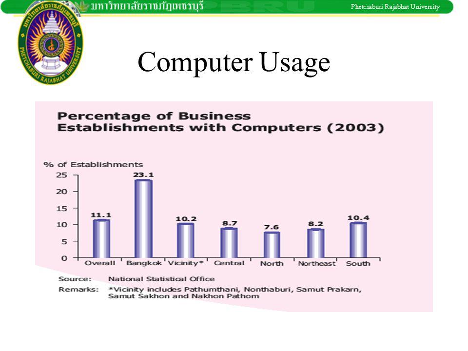Computer Usage