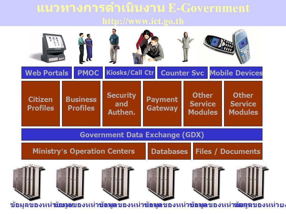 แนวทางการดำเนินงาน E-Government http://www.ict.go.th