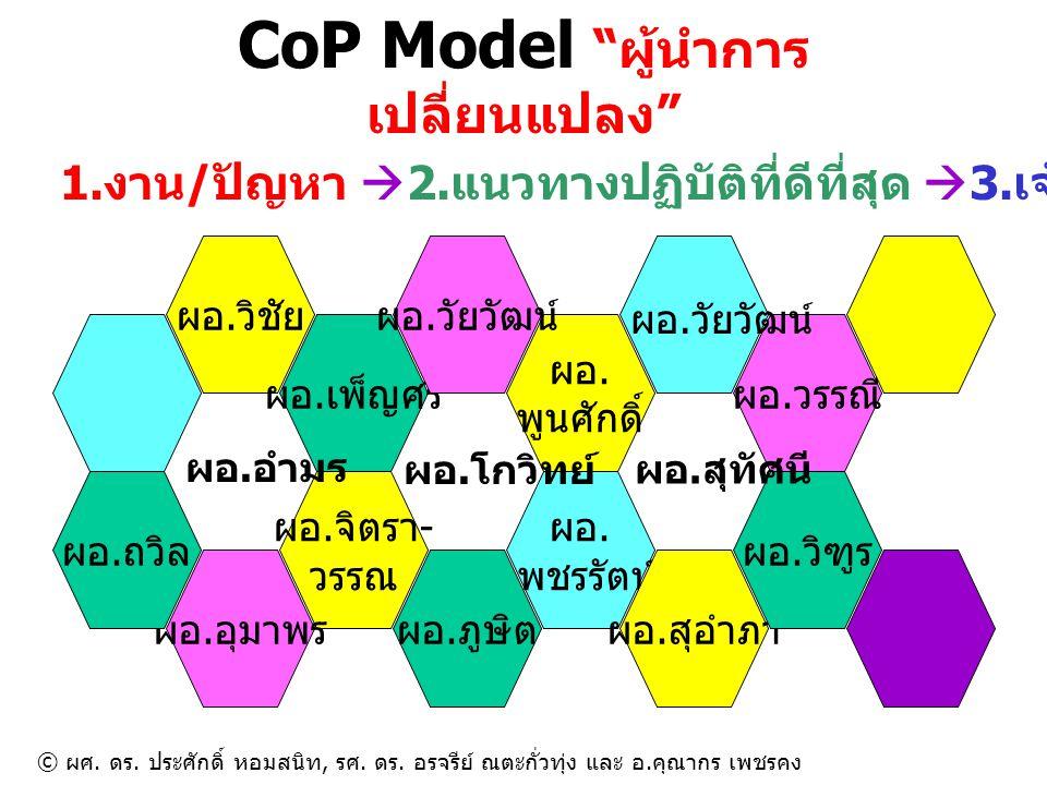 CoP Model ผู้นำการเปลี่ยนแปลง