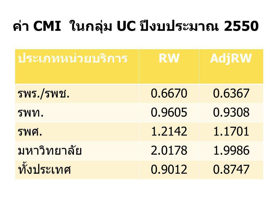 ค่า CMI ในกลุ่ม UC ปีงบประมาณ 2550