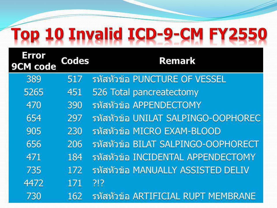 Top 10 Invalid ICD-9-CM FY2550 Error 9CM code Codes Remark 389 517