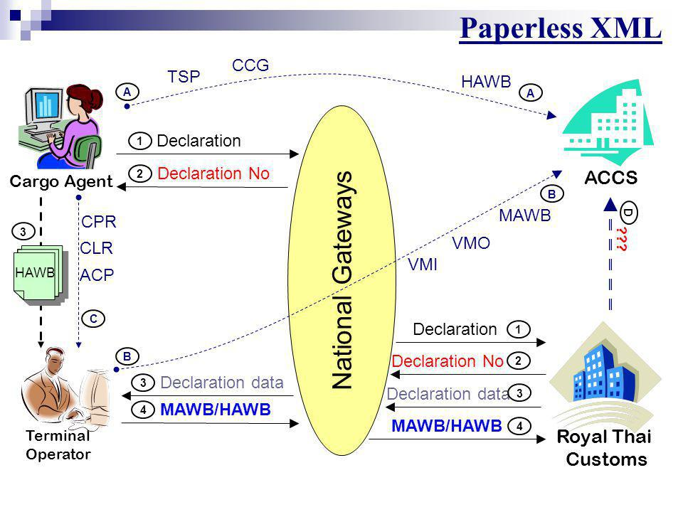 Paperless XML National Gateways ACCS Royal Thai Customs CCG TSP HAWB