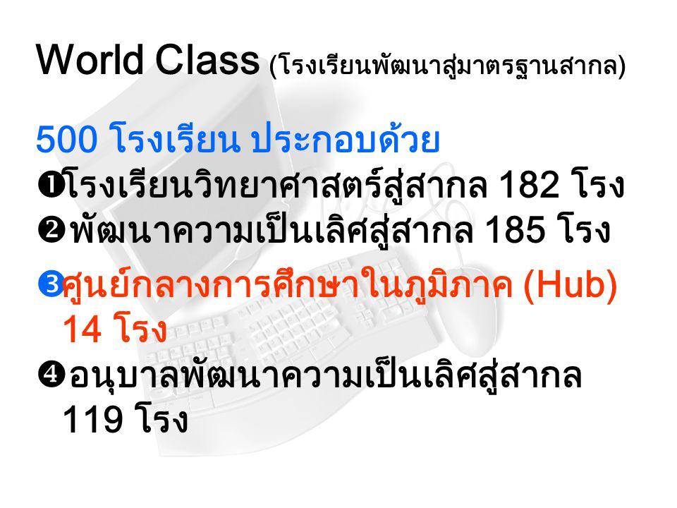 World Class (โรงเรียนพัฒนาสู่มาตรฐานสากล)