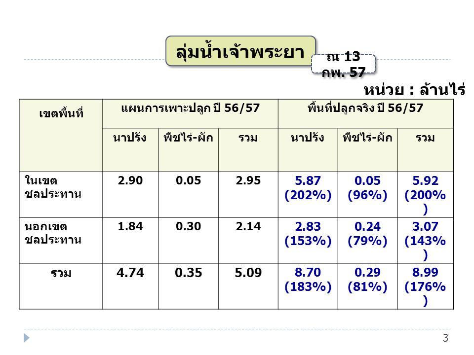ลุ่มน้ำเจ้าพระยา หน่วย : ล้านไร่ 4.74 0.35 5.09 5.87 (202%) (96%) 5.92