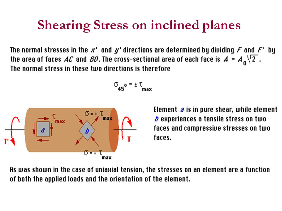 Shearing Stress on inclined planes