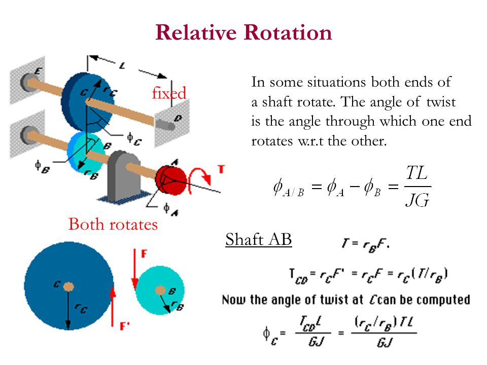 Relative Rotation fixed Both rotates Shaft AB