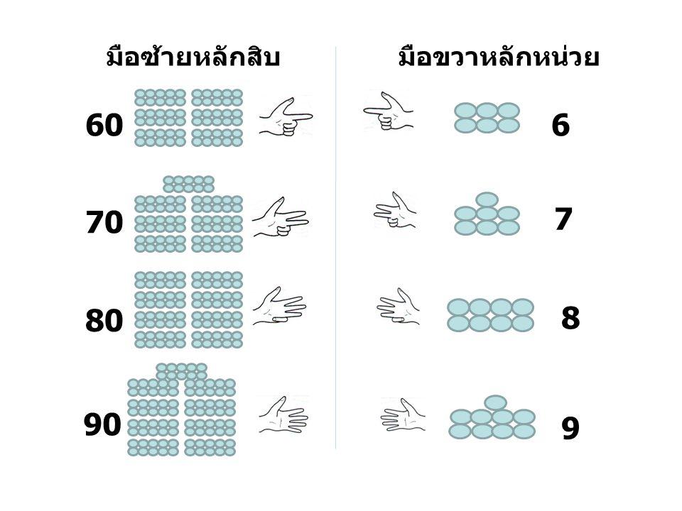มือซ้ายหลักสิบ มือขวาหลักหน่วย 60 6 70 7 80 8 90 9